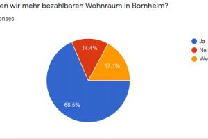 Diagramm Bornheim Umfrage